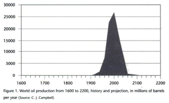 Oil decline chart