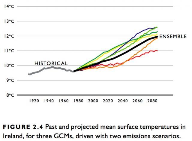 Ireland Climate chart